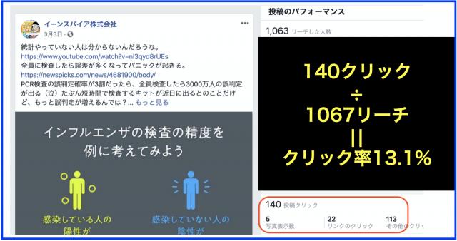 2020年3月Facebookページ投稿クリック数ランキング20