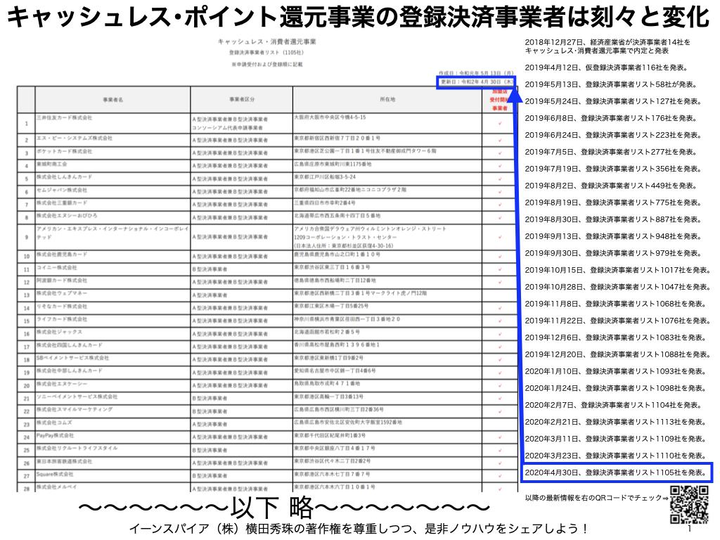キャッシュレス・消費者還元事業 登録決済事業者リスト1110社