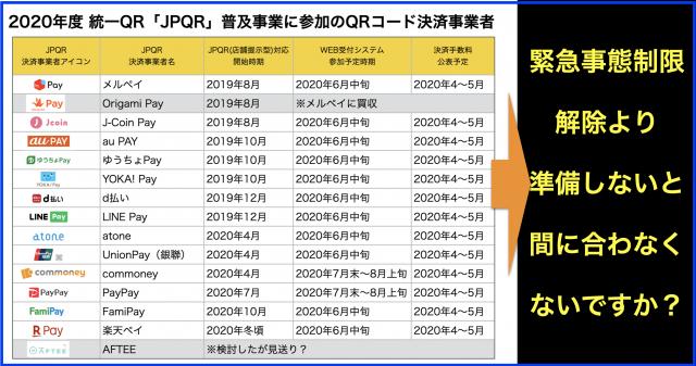 統一QR「JPQR」普及事業2020キャッシュレス決済業者13社へ