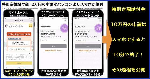特別定額給付金10万円をスマホで申請した過程を画面で解説