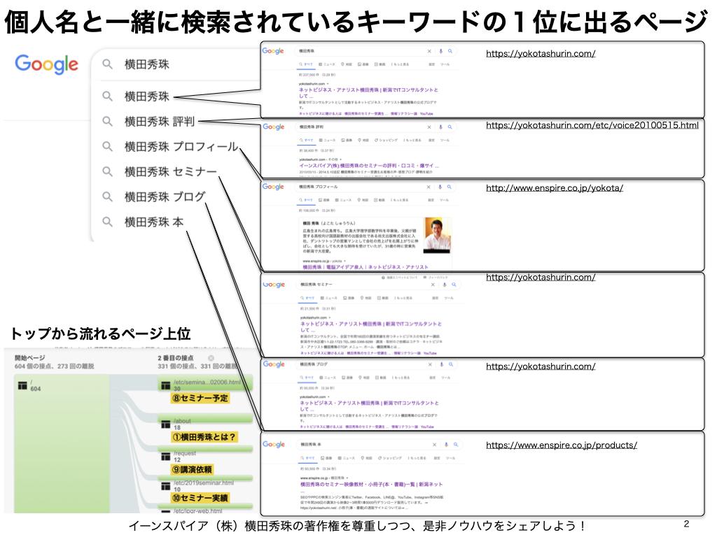Google検索結果(ワンライン)サイトリンクが表示される3条件
