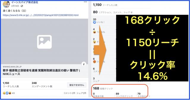 2020年上半期Facebookページのクリック数ランキング20
