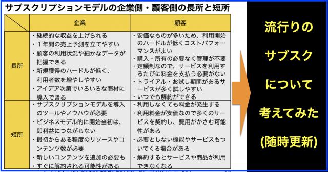 サブスクリプション(サブスク)企業・顧客・長所・短所(随時更新)