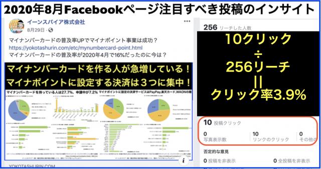 2020年8月Facebookページ投稿クリック数ランキング20