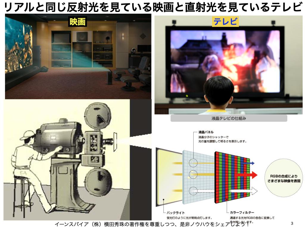 紙とデジタル、映画とテレビ、KindleとiPad、網膜投影と眼鏡