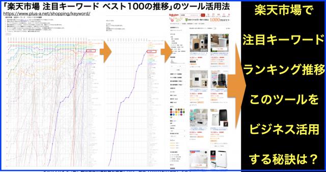 「楽天市場 注目キーワード ベスト100の推移」のツール活用法