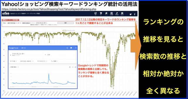 「Yahoo!ショッピング検索キーワードランキング統計」の活用法