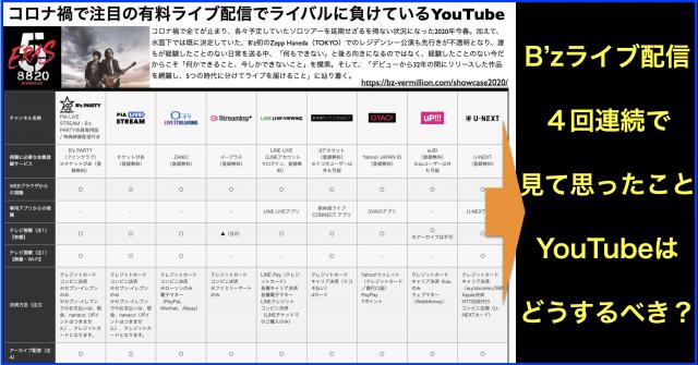 コロナ禍で注目の有料ライブ配信へYouTubeが参入できるか?