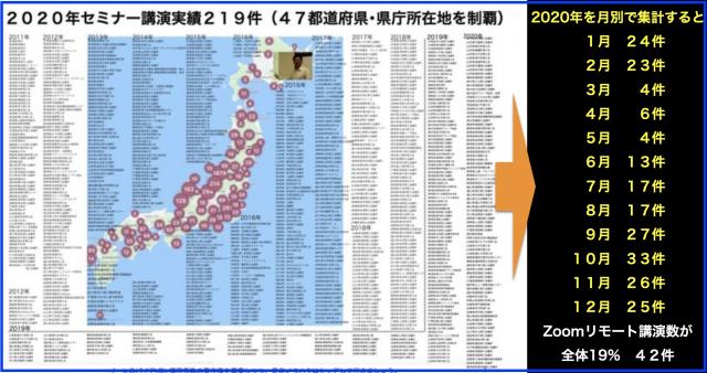 2020年セミナー講演実績219件47都道府県+県庁所在地制覇