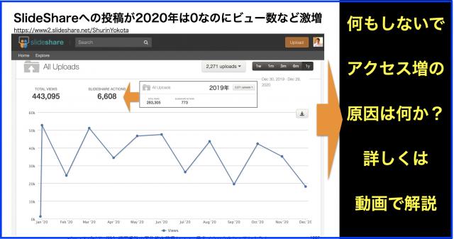 2020年度SlideShare年間ランキング再生回数・アクセス分析