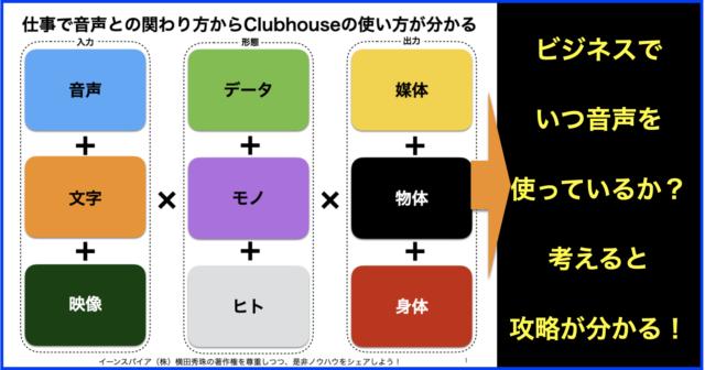 仕事で音声との関わり方からClubhouseの活用方法が分かる