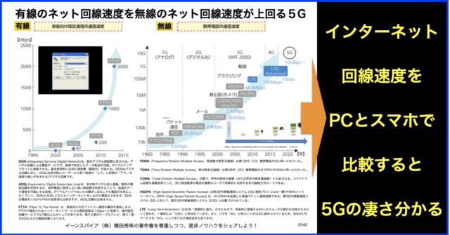 ネットを有線でPCに繋いだ速度より無線でスマホが上回る5G