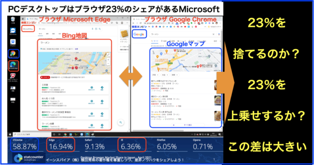 PCでMicrosoftブラウザ23%が使うならBing地図の登録も