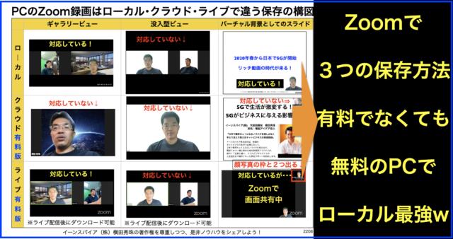 PCのZoom録画はローカル・クラウド・ライブで違う保存の構図