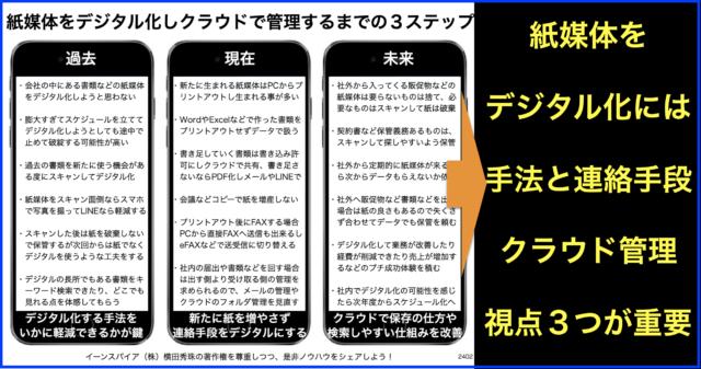 紙媒体をデジタル化しクラウド管理までの3ステップと3視点